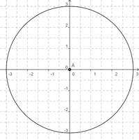 Umfang und Flächeninhalt des Kreises – RMG-Wiki
