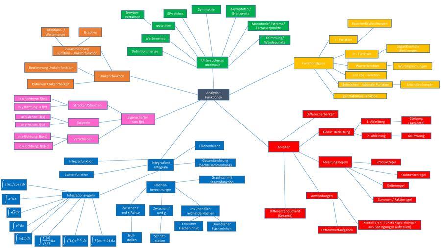 Mind Map Wiki >> Q12 Mathematik/Mindmaps – RMG-Wiki