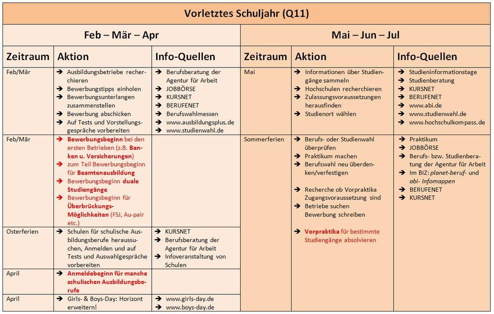 Stubo-Zeitplan – RMG-Wiki